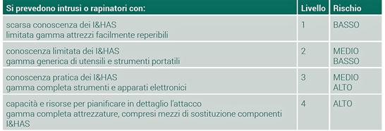 livelli di rischio codificati dalla Norma CEI EN 50131-1