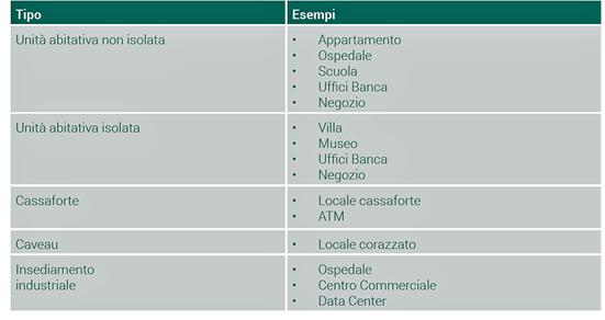 tipologie impiantistiche identificate convenzionalmente dalla Norma CEI 79-3
